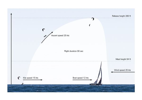 alex thomson 2 sailing